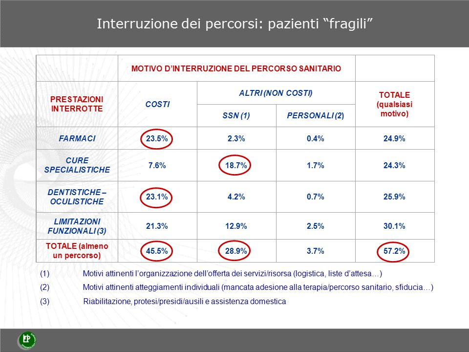 Interruzione dei percorsi: pazienti fragili MOTIVO D'INTERRUZIONE DEL PERCORSO SANITARIO PRESTAZIONI INTERROTTE COSTI ALTRI (NON COSTI) TOTALE (qualsiasi motivo) SSN (1)PERSONALI (2) FARMACI23.5%2.3%0.4%24.9% CURE SPECIALISTICHE 7.6%18.7%1.7%24.3% DENTISTICHE – OCULISTICHE 23.1%4.2%0.7%25.9% LIMITAZIONI FUNZIONALI (3) 21.3%12.9%2.5%30.1% TOTALE (almeno un percorso) 45.5%28.9%3.7%57.2% (1)Motivi attinenti l'organizzazione dell'offerta dei servizi/risorsa (logistica, liste d'attesa…) (2)Motivi attinenti atteggiamenti individuali (mancata adesione alla terapia/percorso sanitario, sfiducia…) (3)Riabilitazione, protesi/presidi/ausili e assistenza domestica