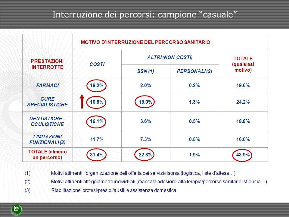MOTIVO D'INTERRUZIONE DEL PERCORSO SANITARIO PRESTAZIONI INTERROTTE COSTI ALTRI (NON COSTI) TOTALE (qualsiasi motivo) SSN (1)PERSONALI (2) FARMACI19.2%2.0%0.2%19.6% CURE SPECIALISTICHE 10.8%18.0%1.3%24.2% DENTISTICHE – OCULISTICHE 16.1%3.6%0.5%18.8% LIMITAZIONI FUNZIONALI (3) 11.7%7.3%0.5%16.0% TOTALE (almeno un percorso) 31.4%22.8%1.9%43.9% (1)Motivi attinenti l'organizzazione dell'offerta dei servizi/risorsa (logistica, liste d'attesa…) (2)Motivi attinenti atteggiamenti individuali (mancata adesione alla terapia/percorso sanitario, sfiducia…) (3)Riabilitazione, protesi/presidi/ausili e assistenza domestica Interruzione dei percorsi: campione casuale