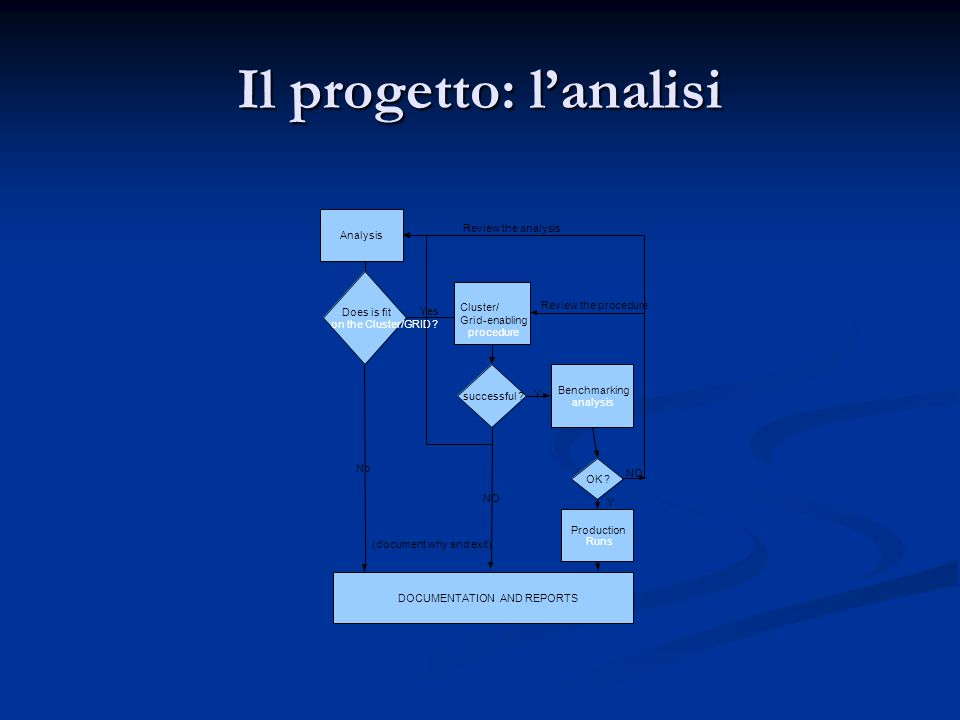 Il progetto: l'analisi Analysis Cluster/ Grid-enabling procedure Does is fit on the Cluster/GRID ? successful ? Benchmarking analysis OK ? Production