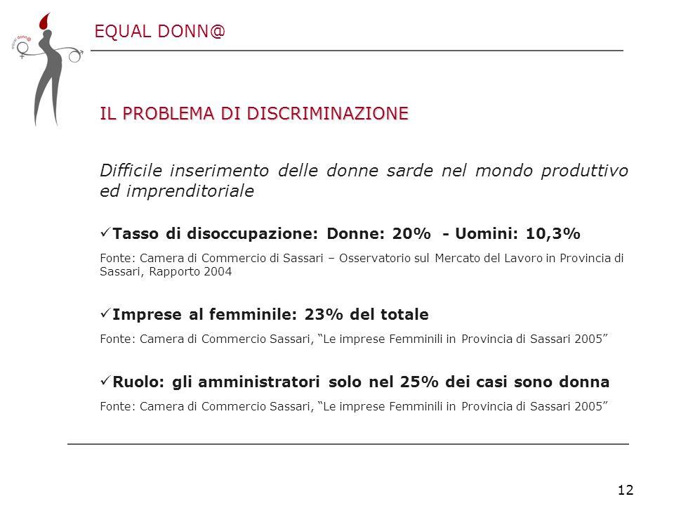 EQUAL DONN@ 12 IL PROBLEMA DI DISCRIMINAZIONE Difficile inserimento delle donne sarde nel mondo produttivo ed imprenditoriale Tasso di disoccupazione: Donne: 20% - Uomini: 10,3% Fonte: Camera di Commercio di Sassari – Osservatorio sul Mercato del Lavoro in Provincia di Sassari, Rapporto 2004 Imprese al femminile: 23% del totale Fonte: Camera di Commercio Sassari, Le imprese Femminili in Provincia di Sassari 2005 Ruolo: gli amministratori solo nel 25% dei casi sono donna Fonte: Camera di Commercio Sassari, Le imprese Femminili in Provincia di Sassari 2005