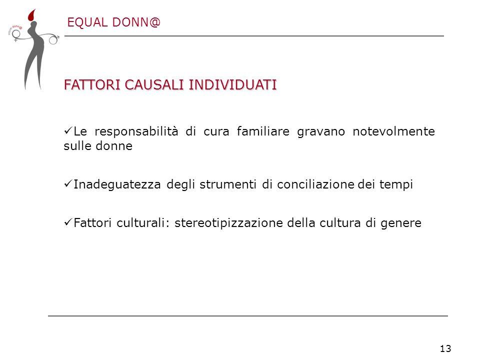 EQUAL DONN@ 13 FATTORI CAUSALI INDIVIDUATI Le responsabilità di cura familiare gravano notevolmente sulle donne Inadeguatezza degli strumenti di conciliazione dei tempi Fattori culturali: stereotipizzazione della cultura di genere