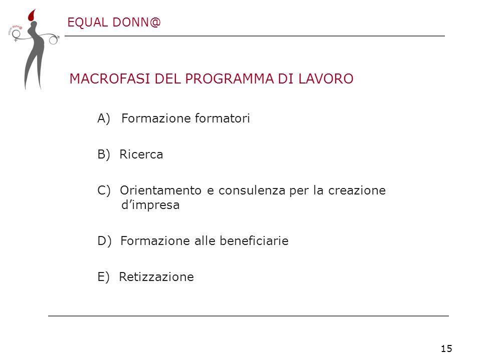 EQUAL DONN@ 15 MACROFASI DEL PROGRAMMA DI LAVORO A)Formazione formatori B) Ricerca C) Orientamento e consulenza per la creazione d'impresa D) Formazione alle beneficiarie E) Retizzazione