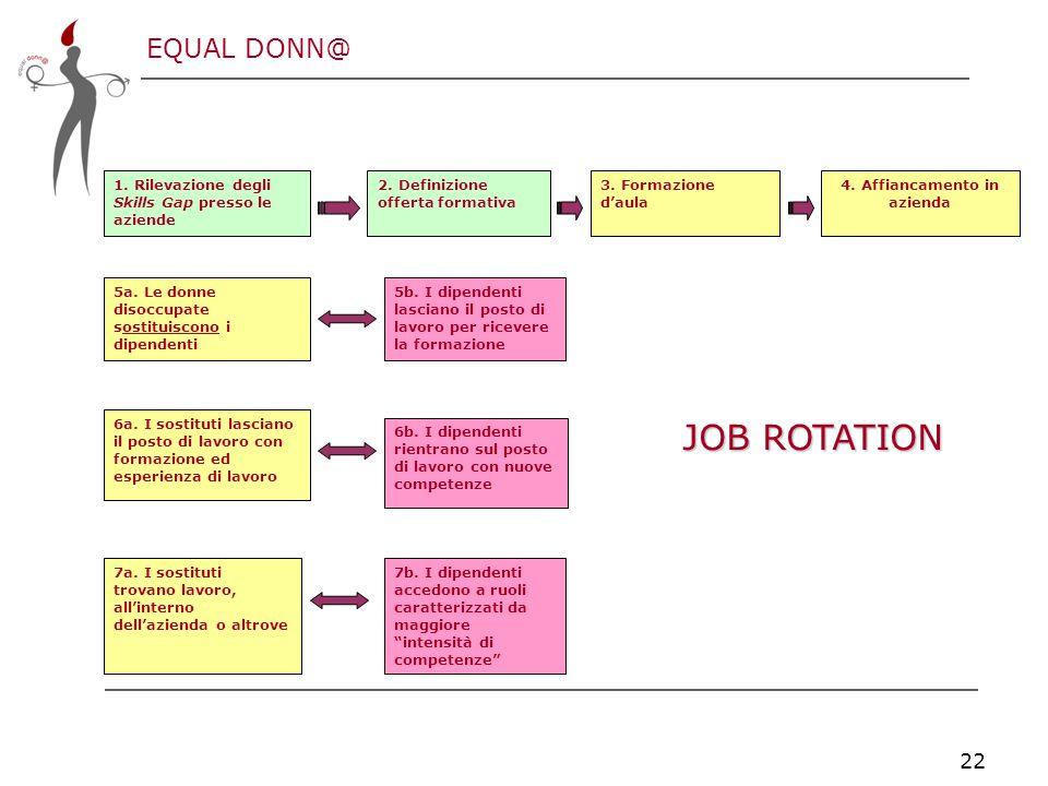 EQUAL DONN@ 22 5a. Le donne disoccupate sostituiscono i dipendenti 5b.