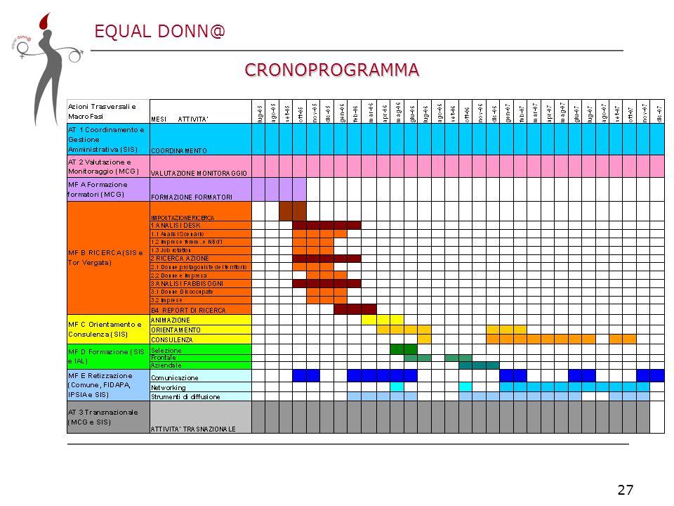 EQUAL DONN@ 27 CRONOPROGRAMMA