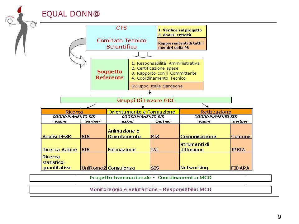 EQUAL DONN@ 9 Sviluppo Italia Sardegna 1. Responsabilità Amministrativa 2.