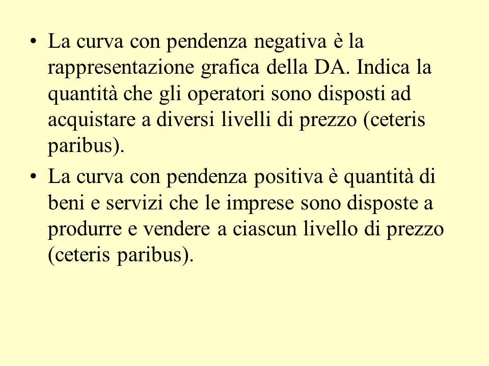 La curva con pendenza negativa è la rappresentazione grafica della DA. Indica la quantità che gli operatori sono disposti ad acquistare a diversi live