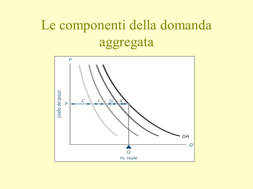 Le componenti della domanda aggregata