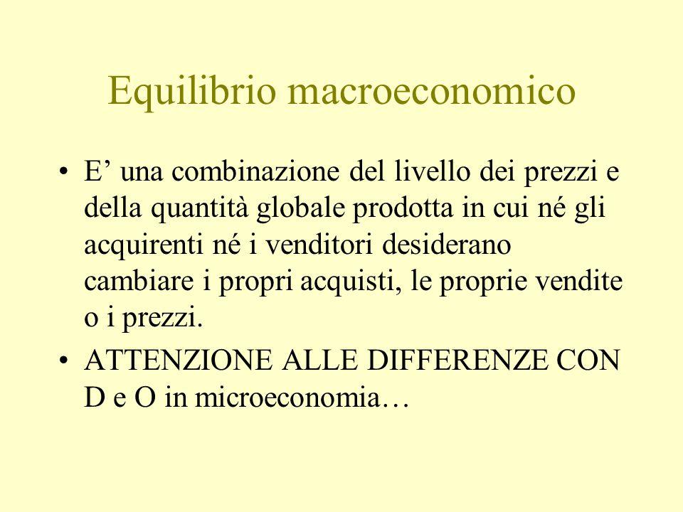 Equilibrio macroeconomico E' una combinazione del livello dei prezzi e della quantità globale prodotta in cui né gli acquirenti né i venditori desiderano cambiare i propri acquisti, le proprie vendite o i prezzi.