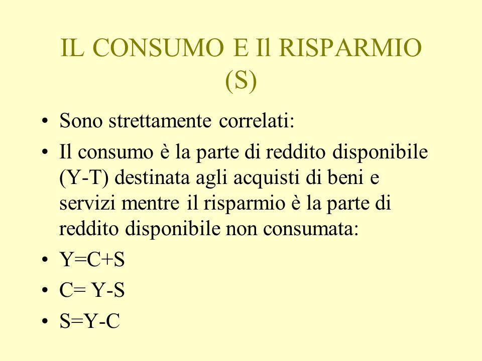IL CONSUMO E Il RISPARMIO (S) Sono strettamente correlati: Il consumo è la parte di reddito disponibile (Y-T) destinata agli acquisti di beni e servizi mentre il risparmio è la parte di reddito disponibile non consumata: Y=C+S C= Y-S S=Y-C
