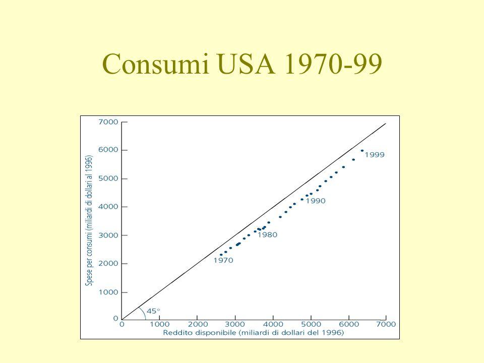 Consumi USA 1970-99