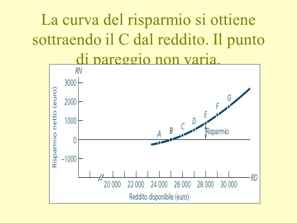La curva del risparmio si ottiene sottraendo il C dal reddito. Il punto di pareggio non varia.