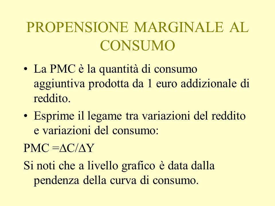 PROPENSIONE MARGINALE AL CONSUMO La PMC è la quantità di consumo aggiuntiva prodotta da 1 euro addizionale di reddito. Esprime il legame tra variazion