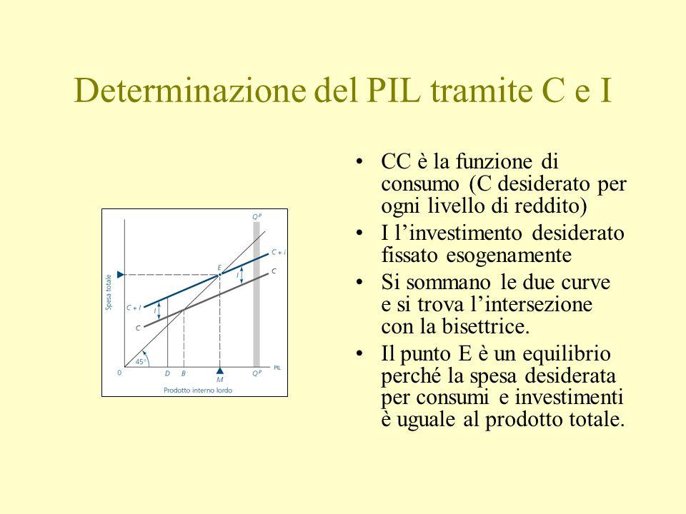 Determinazione del PIL tramite C e I CC è la funzione di consumo (C desiderato per ogni livello di reddito) I l'investimento desiderato fissato esogenamente Si sommano le due curve e si trova l'intersezione con la bisettrice.