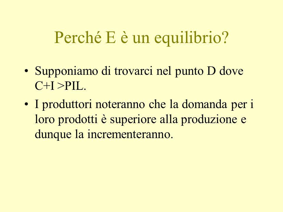 Perché E è un equilibrio? Supponiamo di trovarci nel punto D dove C+I >PIL. I produttori noteranno che la domanda per i loro prodotti è superiore alla