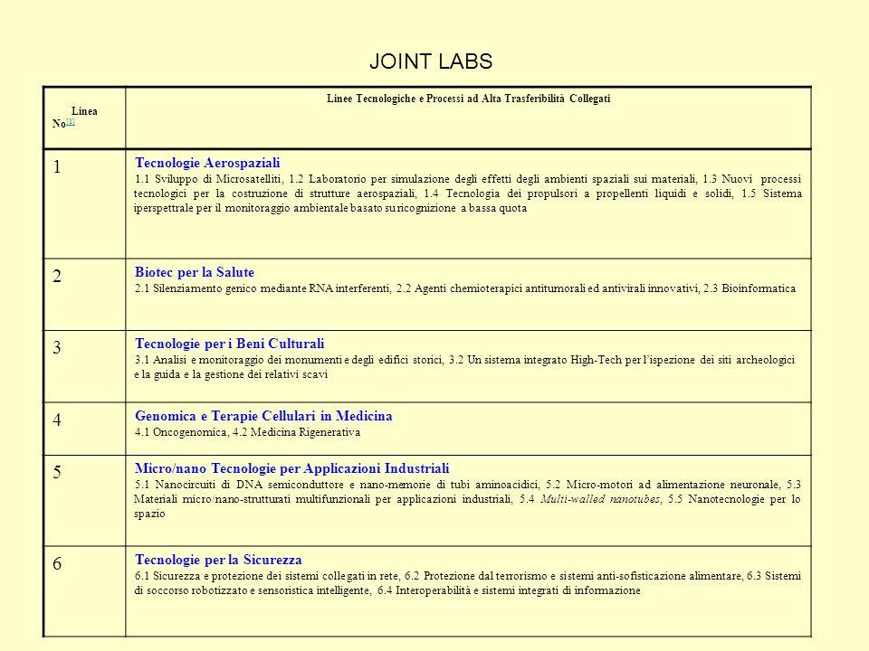 Linea No [1] [1] Linee Tecnologiche e Processi ad Alta Trasferibilità Collegati 1 Tecnologie Aerospaziali 1.1 Sviluppo di Microsatelliti, 1.2 Laboratorio per simulazione degli effetti degli ambienti spaziali sui materiali, 1.3 Nuovi processi tecnologici per la costruzione di strutture aerospaziali, 1.4 Tecnologia dei propulsori a propellenti liquidi e solidi, 1.5 Sistema iperspettrale per il monitoraggio ambientale basato su ricognizione a bassa quota 2 Biotec per la Salute 2.1 Silenziamento genico mediante RNA interferenti, 2.2 Agenti chemioterapici antitumorali ed antivirali innovativi, 2.3 Bioinformatica 3 Tecnologie per i Beni Culturali 3.1 Analisi e monitoraggio dei monumenti e degli edifici storici, 3.2 Un sistema integrato High-Tech per l'ispezione dei siti archeologici e la guida e la gestione dei relativi scavi 4 Genomica e Terapie Cellulari in Medicina 4.1 Oncogenomica, 4.2 Medicina Rigenerativa 5 Micro/nano Tecnologie per Applicazioni Industriali 5.1 Nanocircuiti di DNA semiconduttore e nano-memorie di tubi aminoacidici, 5.2 Micro-motori ad alimentazione neuronale, 5.3 Materiali micro/nano-strutturati multifunzionali per applicazioni industriali, 5.4 Multi-walled nanotubes, 5.5 Nanotecnologie per lo spazio 6 Tecnologie per la Sicurezza 6.1 Sicurezza e protezione dei sistemi collegati in rete, 6.2 Protezione dal terrorismo e sistemi anti-sofisticazione alimentare, 6.3 Sistemi di soccorso robotizzato e sensoristica intelligente, 6.4 Interoperabilità e sistemi integrati di informazione JOINT LABS