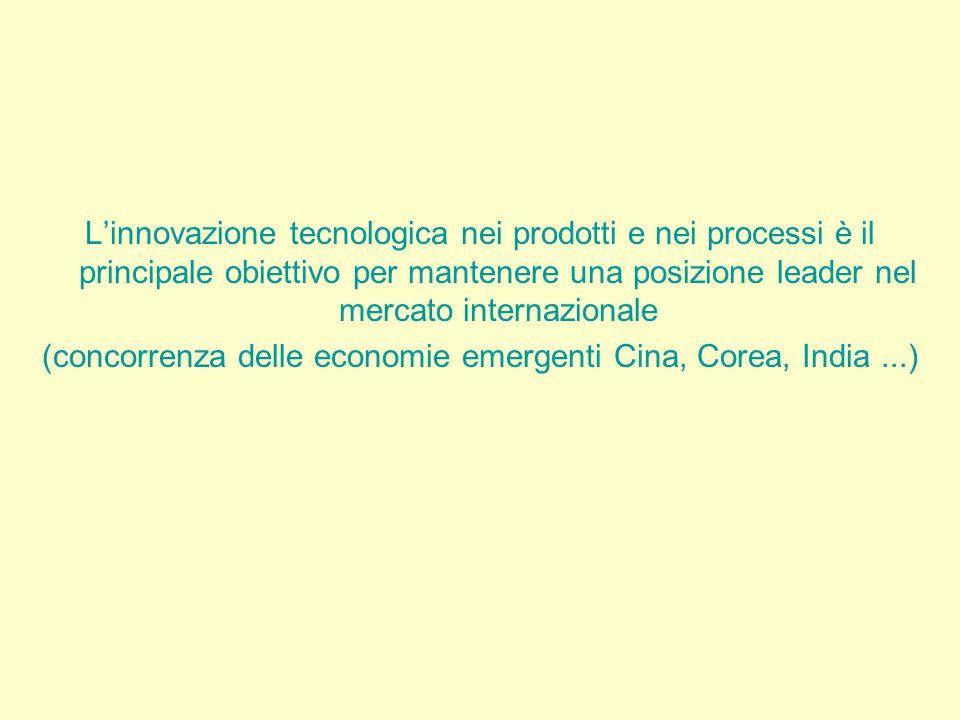 L'innovazione tecnologica nei prodotti e nei processi è il principale obiettivo per mantenere una posizione leader nel mercato internazionale (concorrenza delle economie emergenti Cina, Corea, India...)