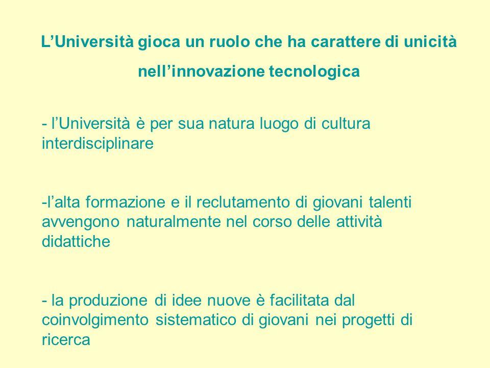 L'Università gioca un ruolo che ha carattere di unicità nell'innovazione tecnologica - l'Università è per sua natura luogo di cultura interdisciplinare -l'alta formazione e il reclutamento di giovani talenti avvengono naturalmente nel corso delle attività didattiche - la produzione di idee nuove è facilitata dal coinvolgimento sistematico di giovani nei progetti di ricerca