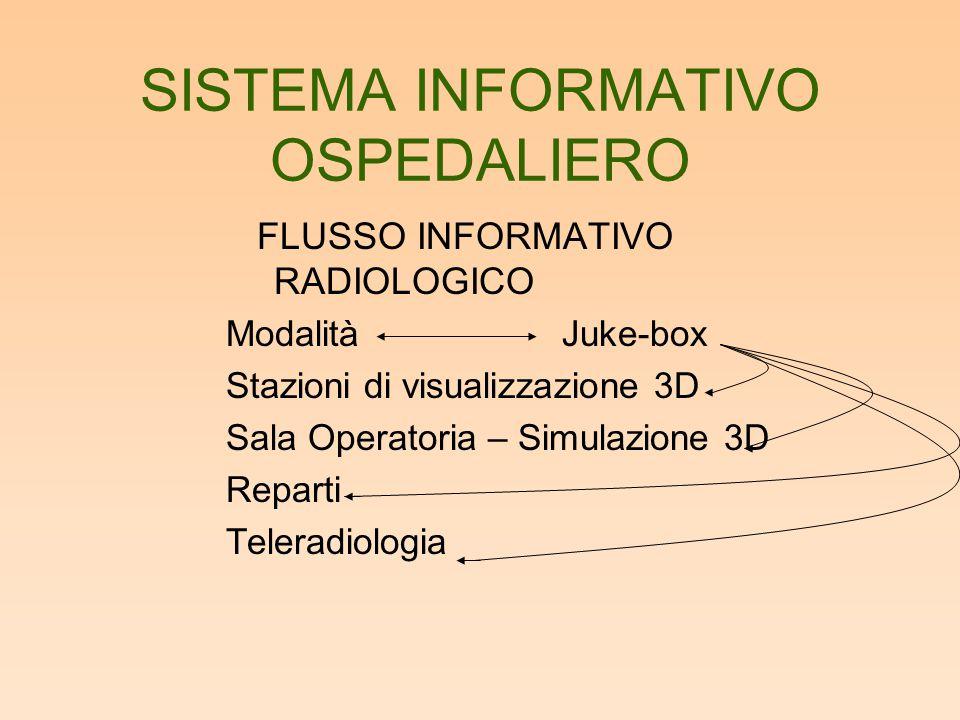 SISTEMA INFORMATIVO OSPEDALIERO FLUSSO INFORMATIVO RADIOLOGICO ModalitàJuke-box Stazioni di visualizzazione 3D Sala Operatoria – Simulazione 3D Repart