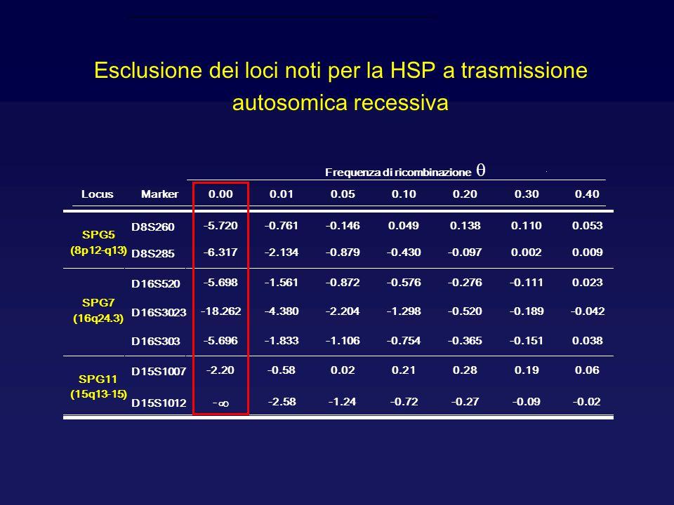Esclusione dei loci noti per la HSP a trasmissione autosomica recessiva