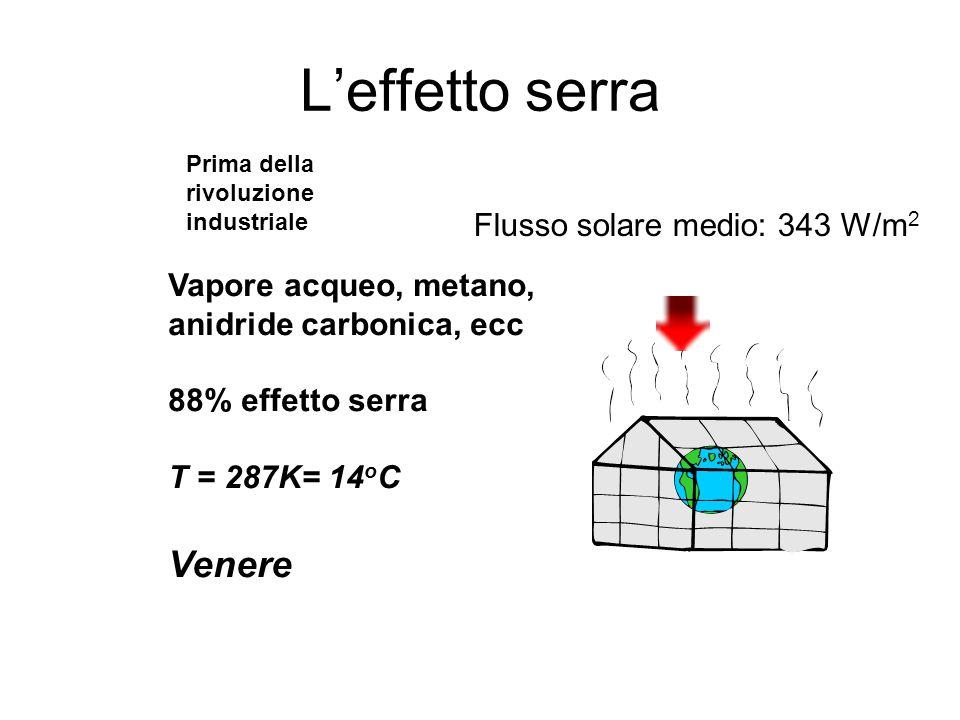 Flusso solare medio: 343 W/m 2 Vapore acqueo, metano, anidride carbonica, ecc 88% effetto serra T = 287K= 14 o C Venere Prima della rivoluzione industriale
