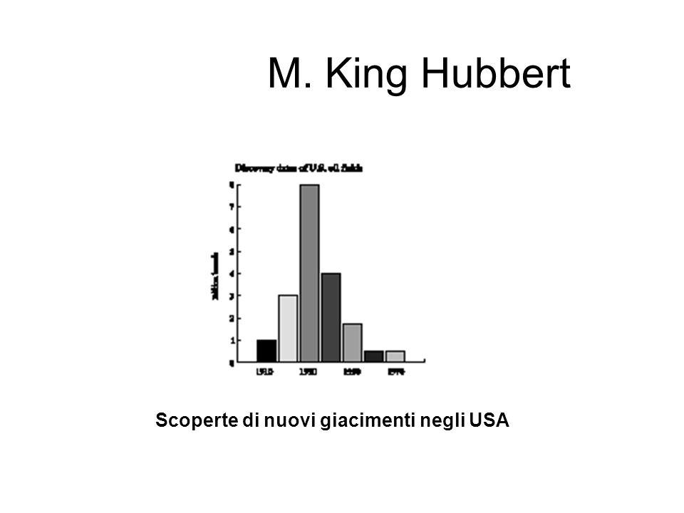 M. King Hubbert Scoperte di nuovi giacimenti negli USA