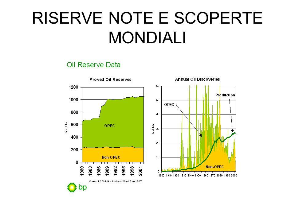 RISERVE NOTE E SCOPERTE MONDIALI