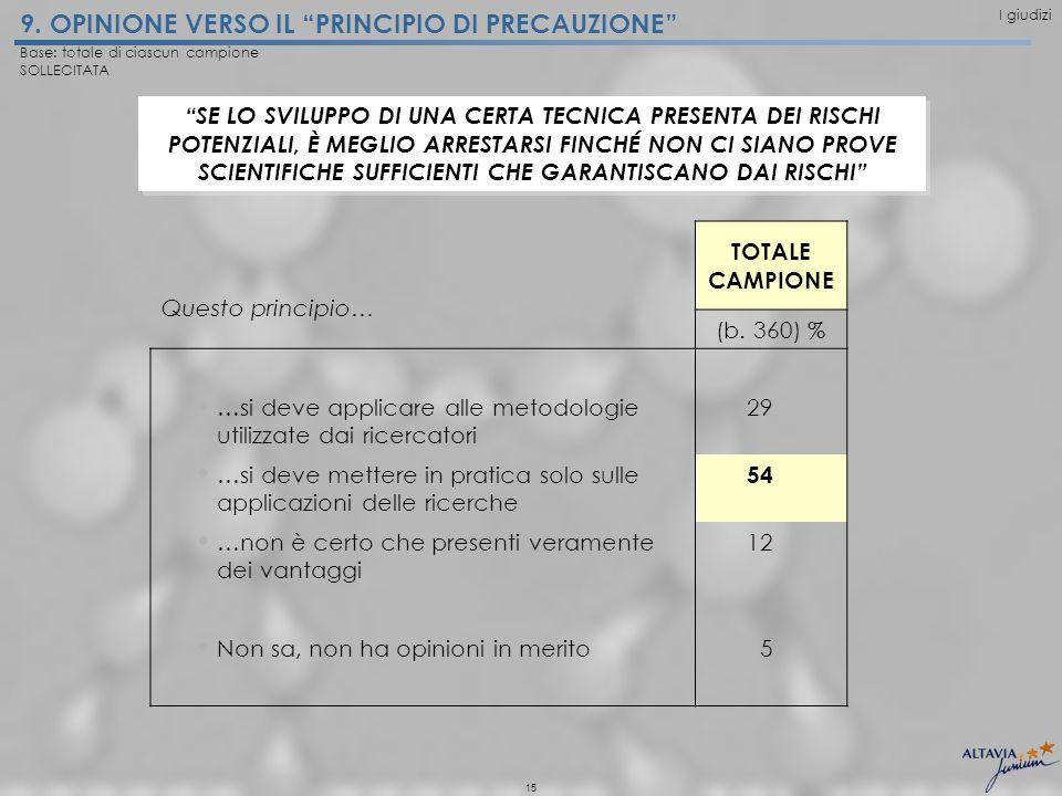 15 9. OPINIONE VERSO IL PRINCIPIO DI PRECAUZIONE TOTALE CAMPIONE Questo principio… (b.