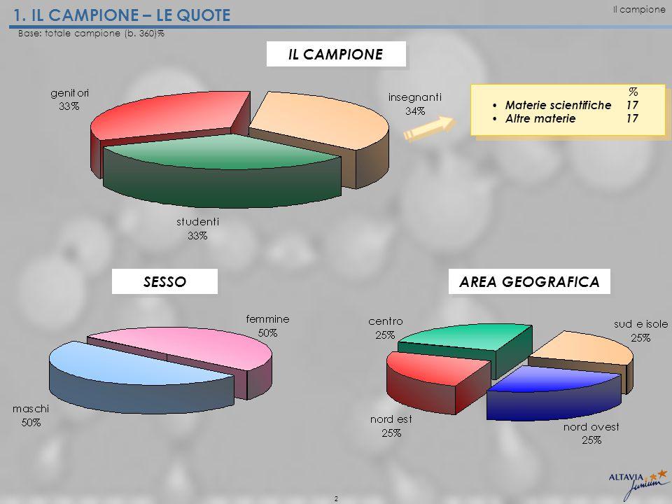 2 IL CAMPIONE SESSO AREA GEOGRAFICA 1. IL CAMPIONE – LE QUOTE Base: totale campione (b.