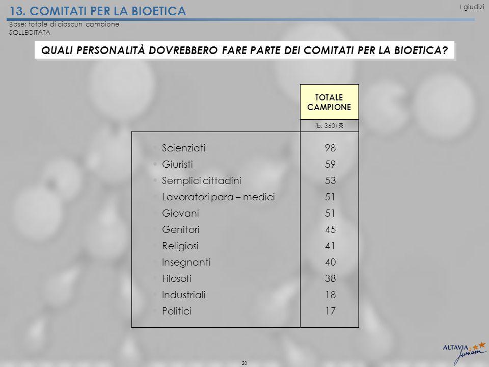 20 13. COMITATI PER LA BIOETICA TOTALE CAMPIONE (b.
