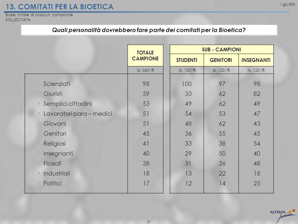 21 13. COMITATI PER LA BIOETICA TOTALE CAMPIONE SUB - CAMPIONI STUDENTIGENITORIINSEGNANTI (b.