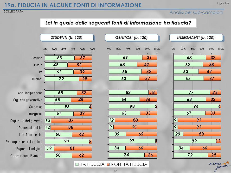 32 19a. FIDUCIA IN ALCUNE FONTI DI INFORMAZIONE SOLLECITATA Analisi per sub-campioni STUDENTI (b.