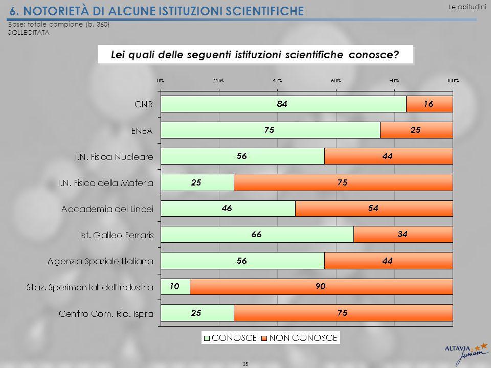 35 6. NOTORIETÀ DI ALCUNE ISTITUZIONI SCIENTIFICHE Base: totale campione (b.