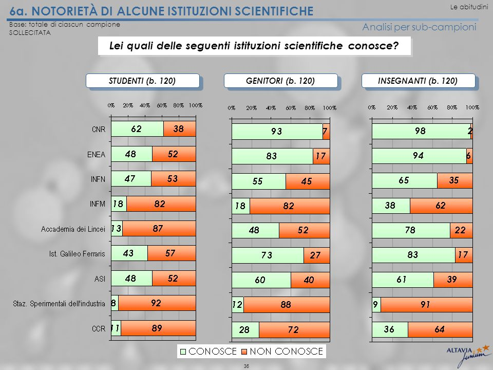 36 6a. NOTORIETÀ DI ALCUNE ISTITUZIONI SCIENTIFICHE Analisi per sub-campioni STUDENTI (b.