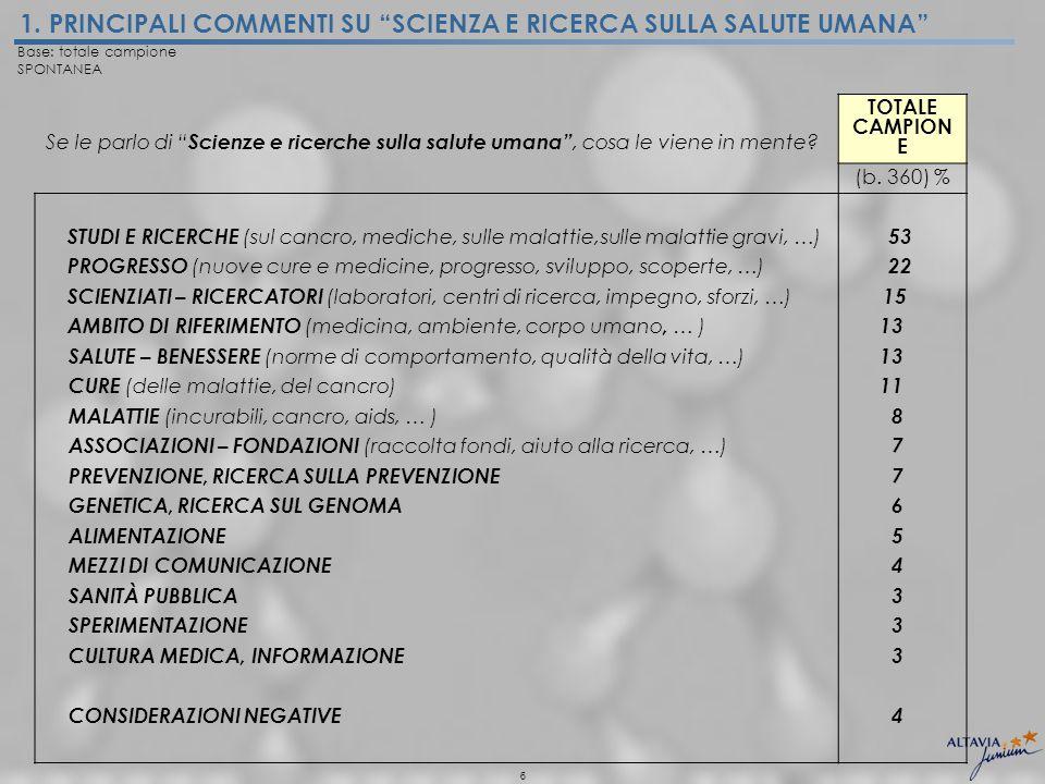 6 Se le parlo di Scienze e ricerche sulla salute umana , cosa le viene in mente.
