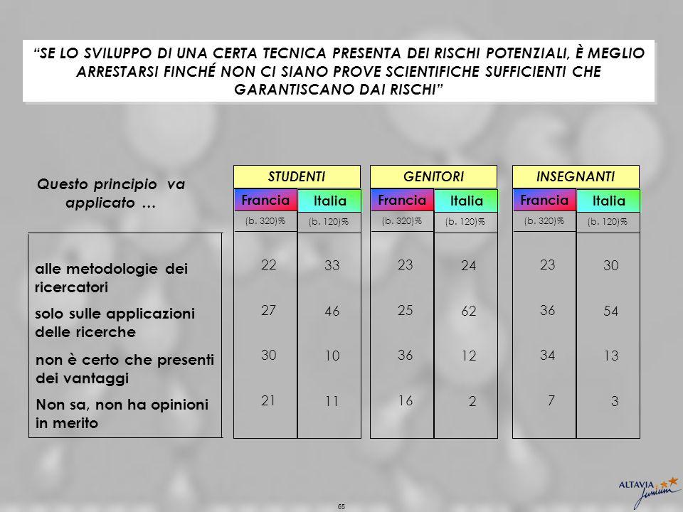 65 10 Italia 46 33 (b. 120)% 11 12 Italia 62 24 (b.