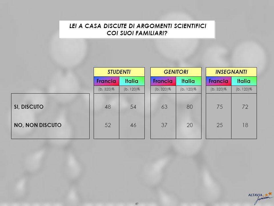 67 Italia 46 54 (b. 120)% NO, NON DISCUTO SI, DISCUTO STUDENTI Francia 52 48 (b.