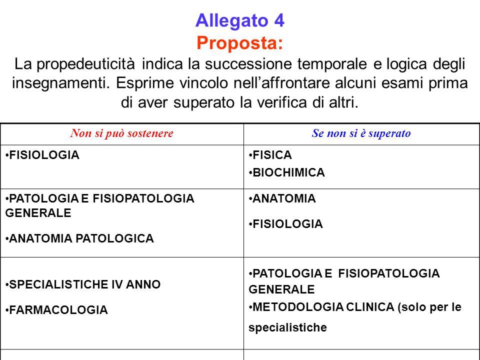 Allegato 4 Proposta: La propedeuticità indica la successione temporale e logica degli insegnamenti.