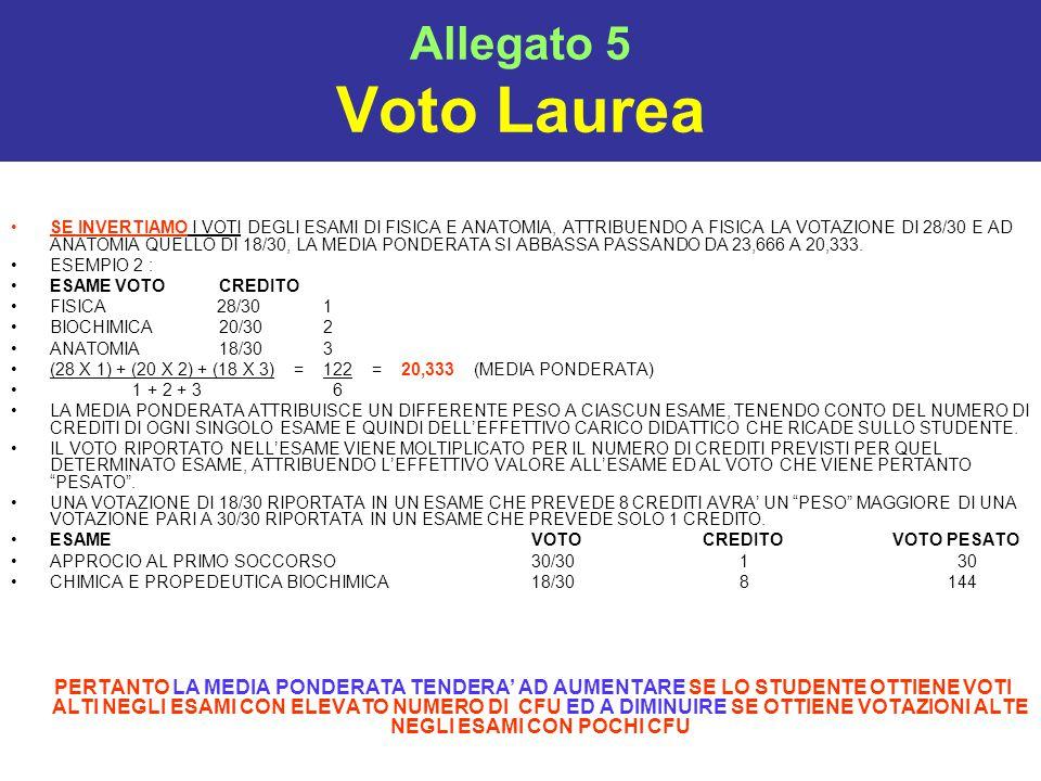 Allegato 5 Voto Laurea SE INVERTIAMO I VOTI DEGLI ESAMI DI FISICA E ANATOMIA, ATTRIBUENDO A FISICA LA VOTAZIONE DI 28/30 E AD ANATOMIA QUELLO DI 18/30, LA MEDIA PONDERATA SI ABBASSA PASSANDO DA 23,666 A 20,333.