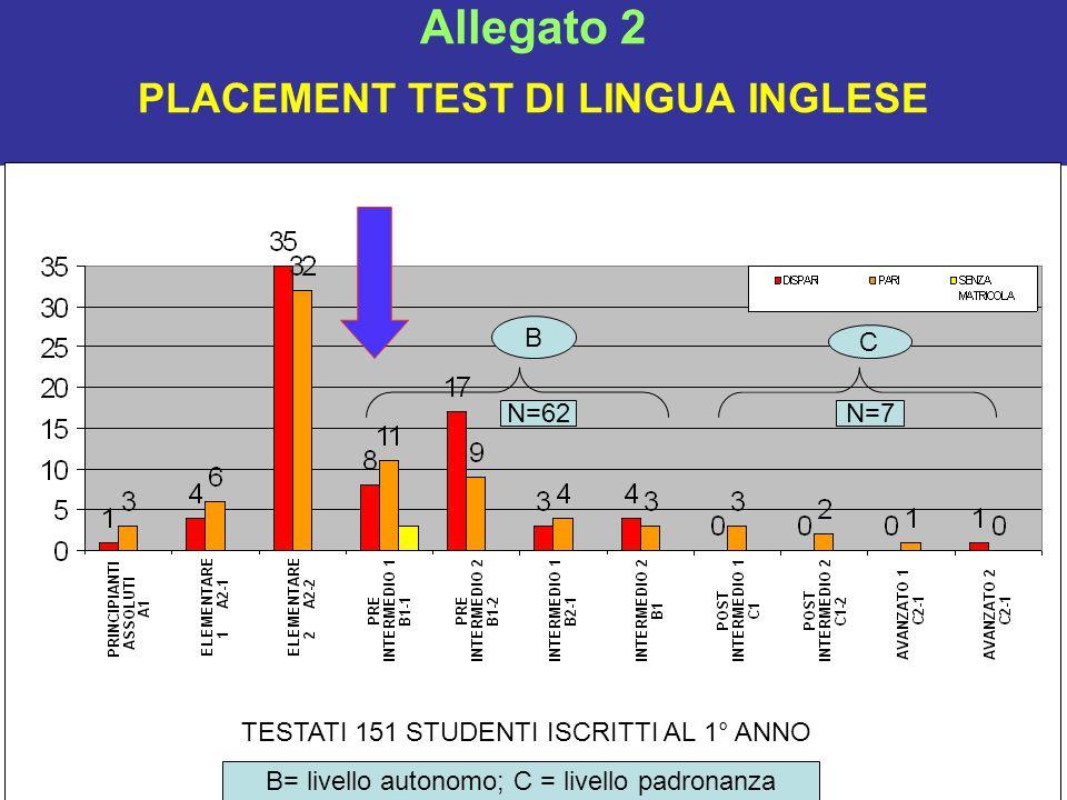 Allegato 2 PLACEMENT TEST DI LINGUA INGLESE TESTATI 151 STUDENTI ISCRITTI AL 1° ANNO B C B= livello autonomo; C = livello padronanza N=62N=7
