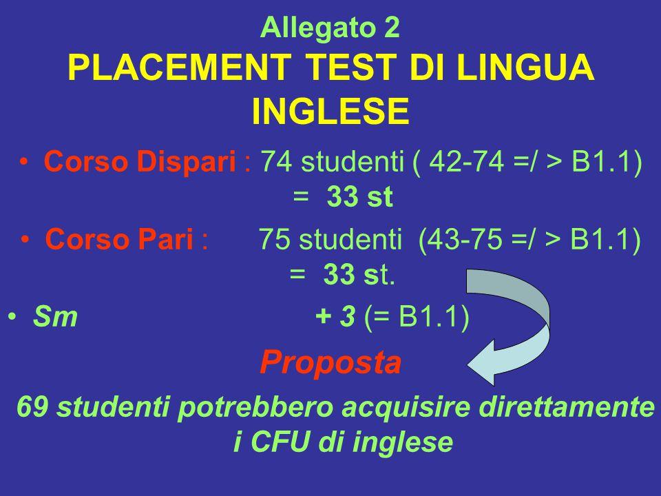 Corso Dispari : 74 studenti ( 42-74 =/ > B1.1) = 33 st Corso Pari : 75 studenti (43-75 =/ > B1.1) = 33 st.