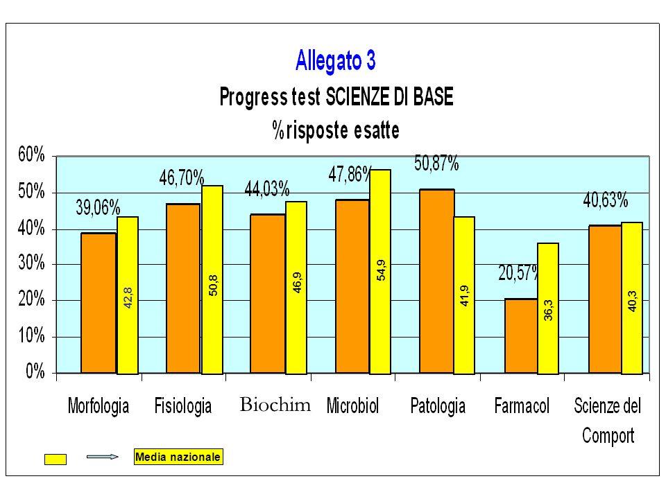 50,8 46,9 54,9 41,9 36,3 40,3 42,8 Media nazionale Biochim
