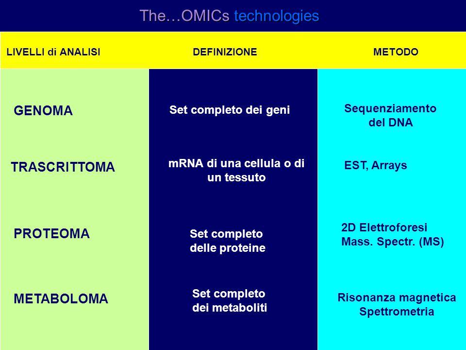 The…OMICs technologies Risonanza magnetica Spettrometria LIVELLI di ANALISI DEFINIZIONE METODO GENOMA TRASCRITTOMA PROTEOMA METABOLOMA Set completo dei geni Sequenziamento del DNA mRNA di una cellula o di un tessuto EST, Arrays Set completo delle proteine 2D Elettroforesi Mass.