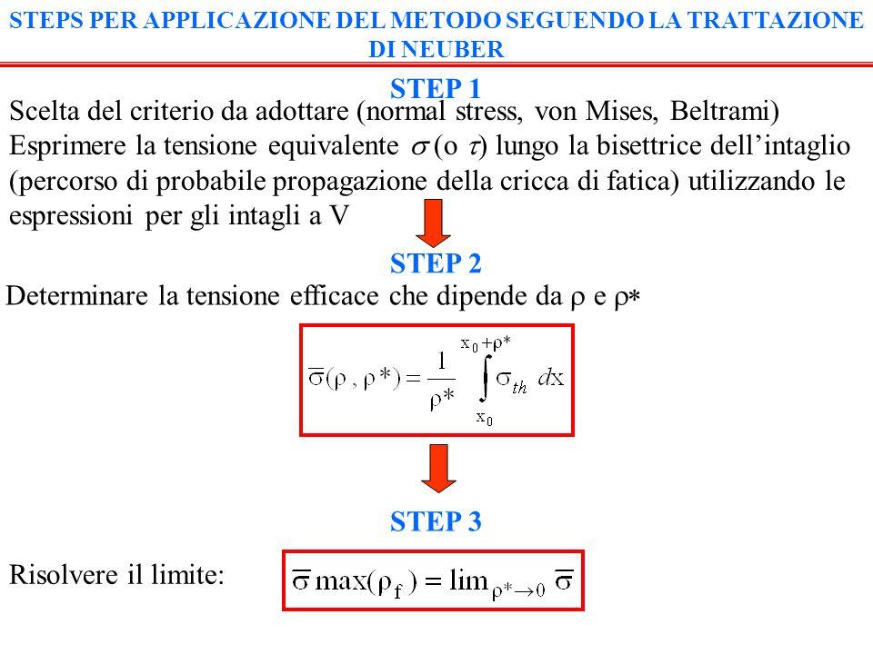 STEP 5 Determinare  f ( ,  *): Calcolo di s: STEP 6 s=(  f  )/  * STEP 4 Risolvere l'equazione: