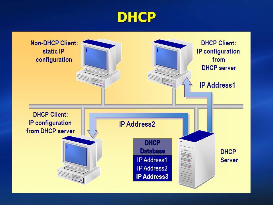 DHCP IP Address1 IP Address2 IP Address3 DHCP Database IP Address2 IP Address1 DHCP Client: IP configuration from DHCP server DHCP Server Non-DHCP Client: static IP configuration DHCP Client: IP configuration from DHCP server