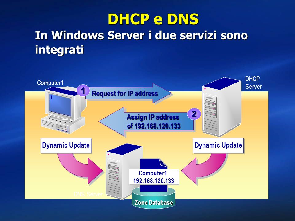 DHCP e DNS In Windows Server i due servizi sono integrati Computer1 Request for IP address 1 Assign IP address of 192.168.120.133 Assign IP address of 192.168.120.133 2 Zone Database Computer1 192.168.120.133 DHCP Server Dynamic Update DNS Server