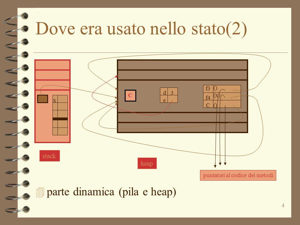4 Dove era usato nello stato(2) 4 parte dinamica (pila e heap) C d e 3 f3 C () (x) () f4 puntatori al codice dei metodi stack x heap