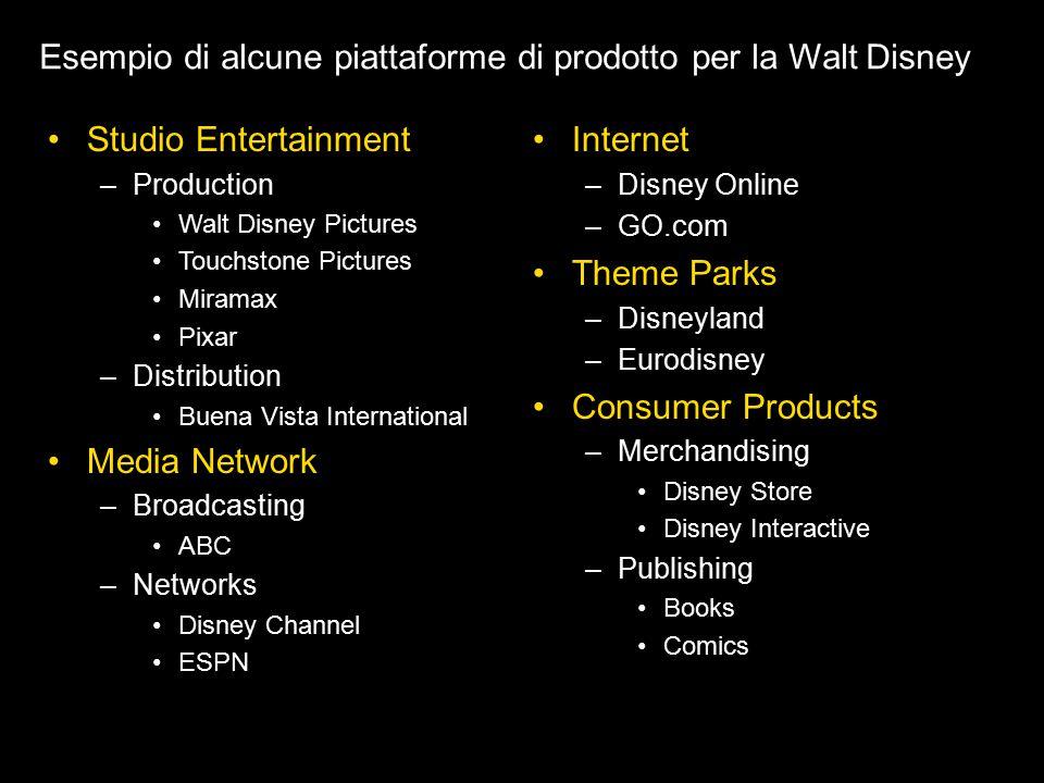 Studio Entertainment –Production Walt Disney Pictures Touchstone Pictures Miramax Pixar –Distribution Buena Vista International Media Network –Broadca