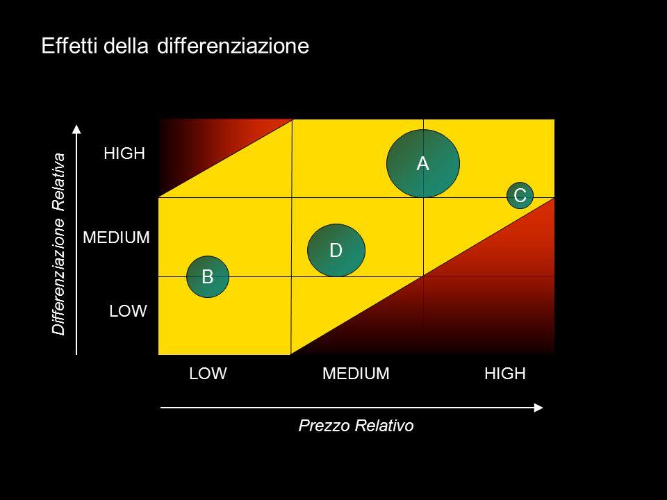 LOW MEDIUM HIGH B A C D LOWMEDIUMHIGH Prezzo Relativo Differenziazione Relativa Effetti della differenziazione