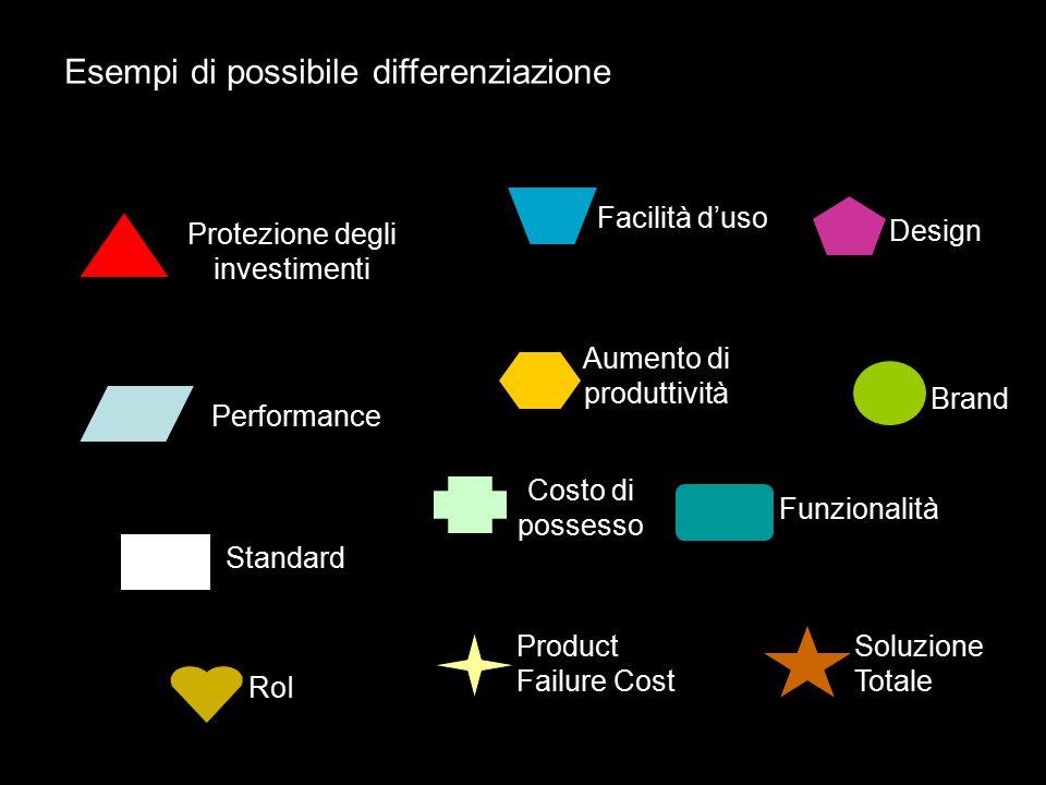 Funzionalità Facilità d'uso Protezione degli investimenti Performance Design Standard Costo di possesso Aumento di produttività Brand RoI Product Fail