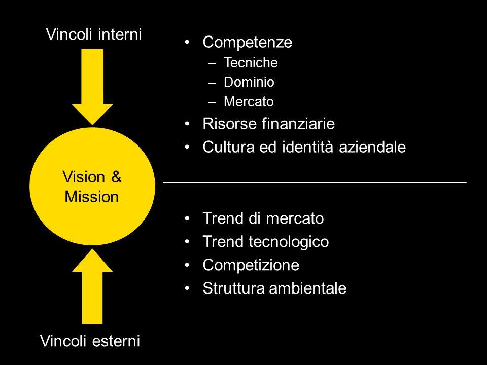 Vision & Mission Vincoli interni Vincoli esterni Competenze –Tecniche –Dominio –Mercato Risorse finanziarie Cultura ed identità aziendale Trend di mer